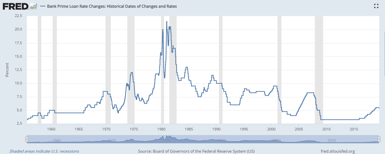 FRED Bank Prime Loan Rate Changes chart