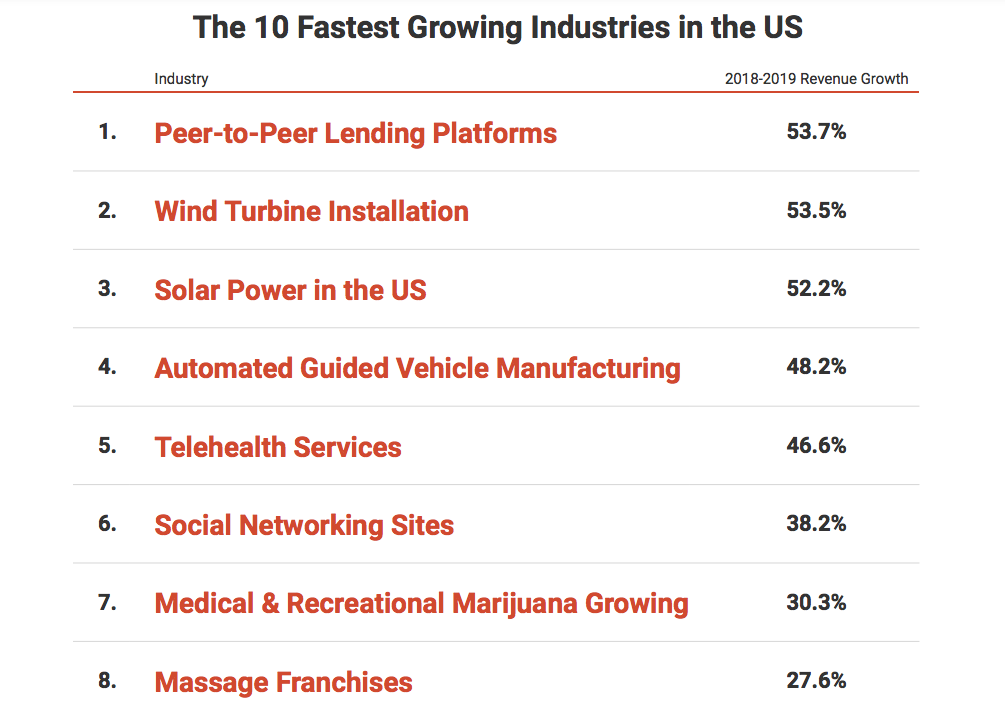 ten fastest growing industries in the united states