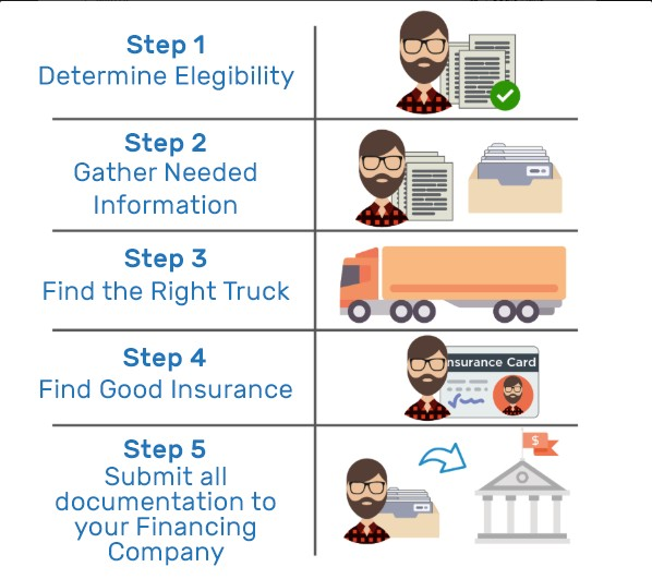 Fit Small Business infographic showing five steps to apply for semi truck financing
