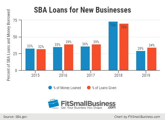 SBA Loan for New Business