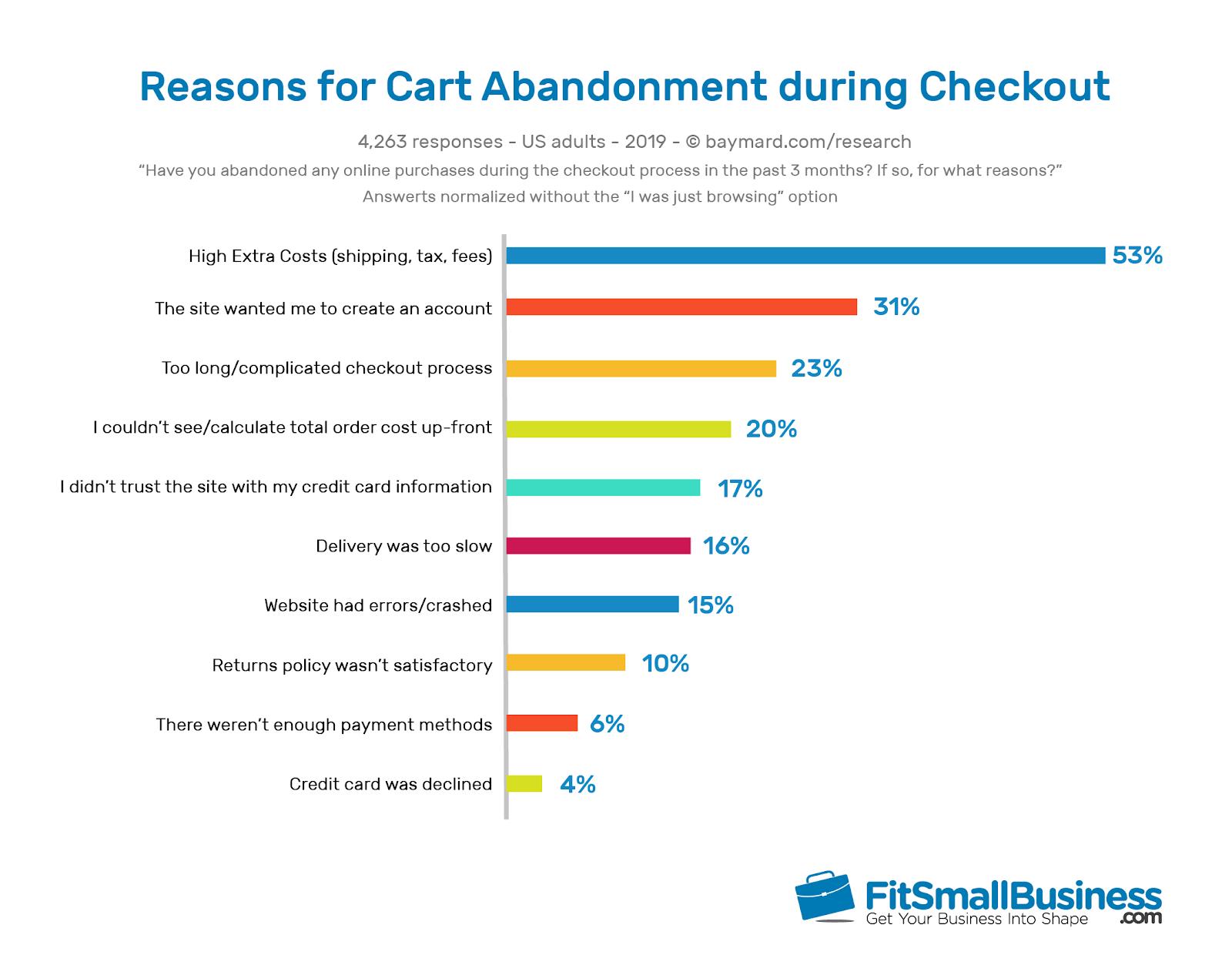 shopping cart abandonment statistics chart