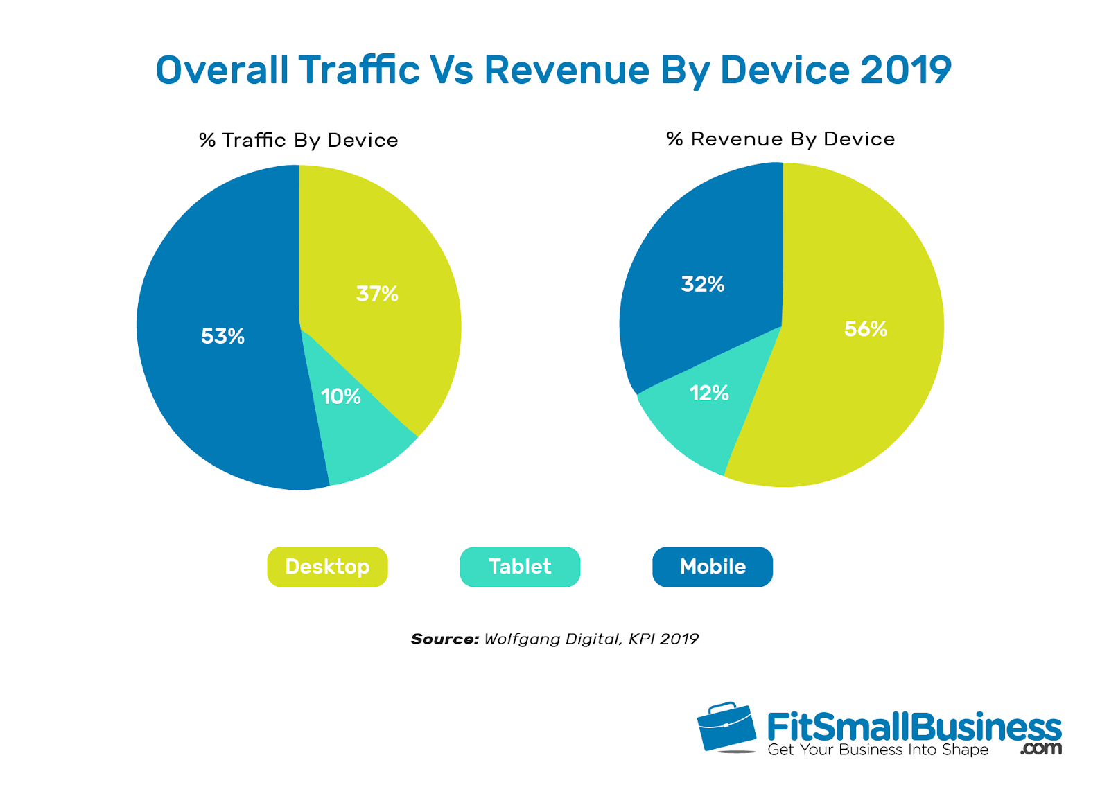 Comparison of overall traffic versus revenue by device pie chart info-graphic