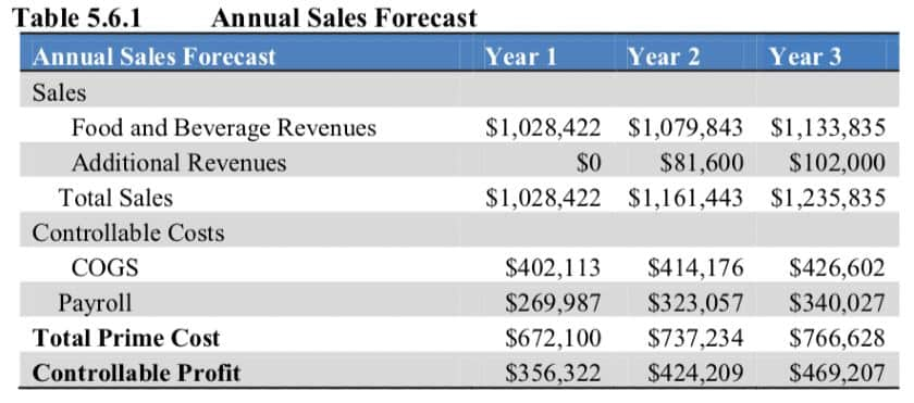 Screenshot of Annual Sales Forecast