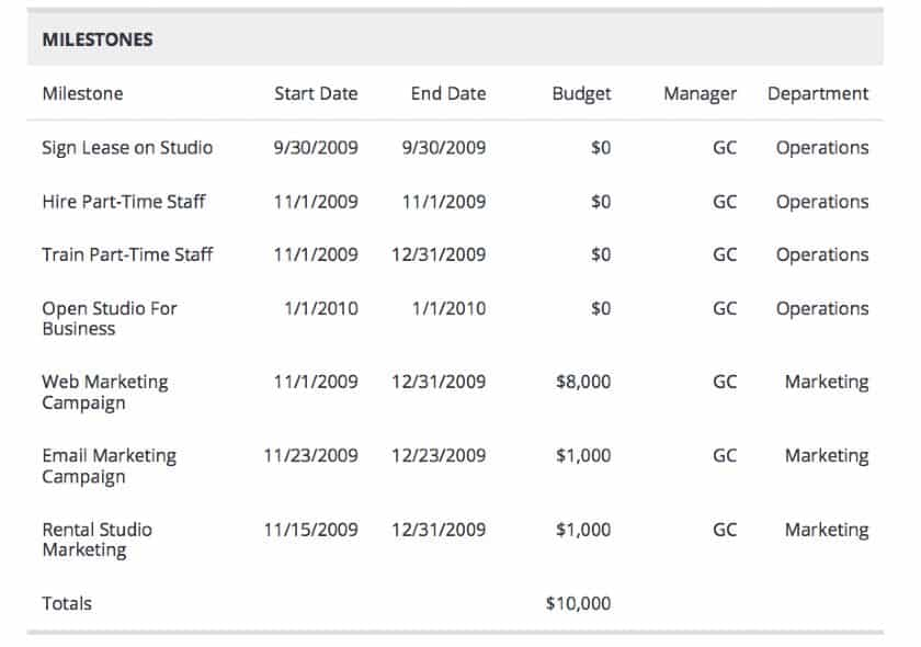 Screenshot of Milestones for This Commercial Photography Business