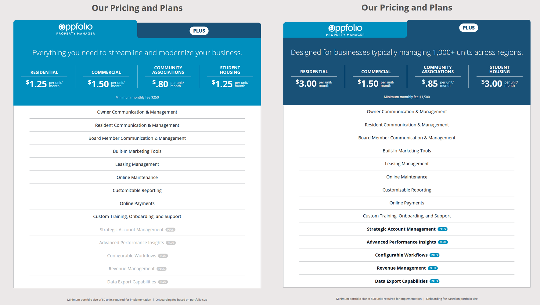 Appfolio Property Manager and Pro Pricing & Features info-graphic