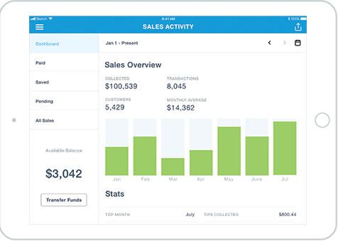 PayPal's sales reports dashboard info-graphics