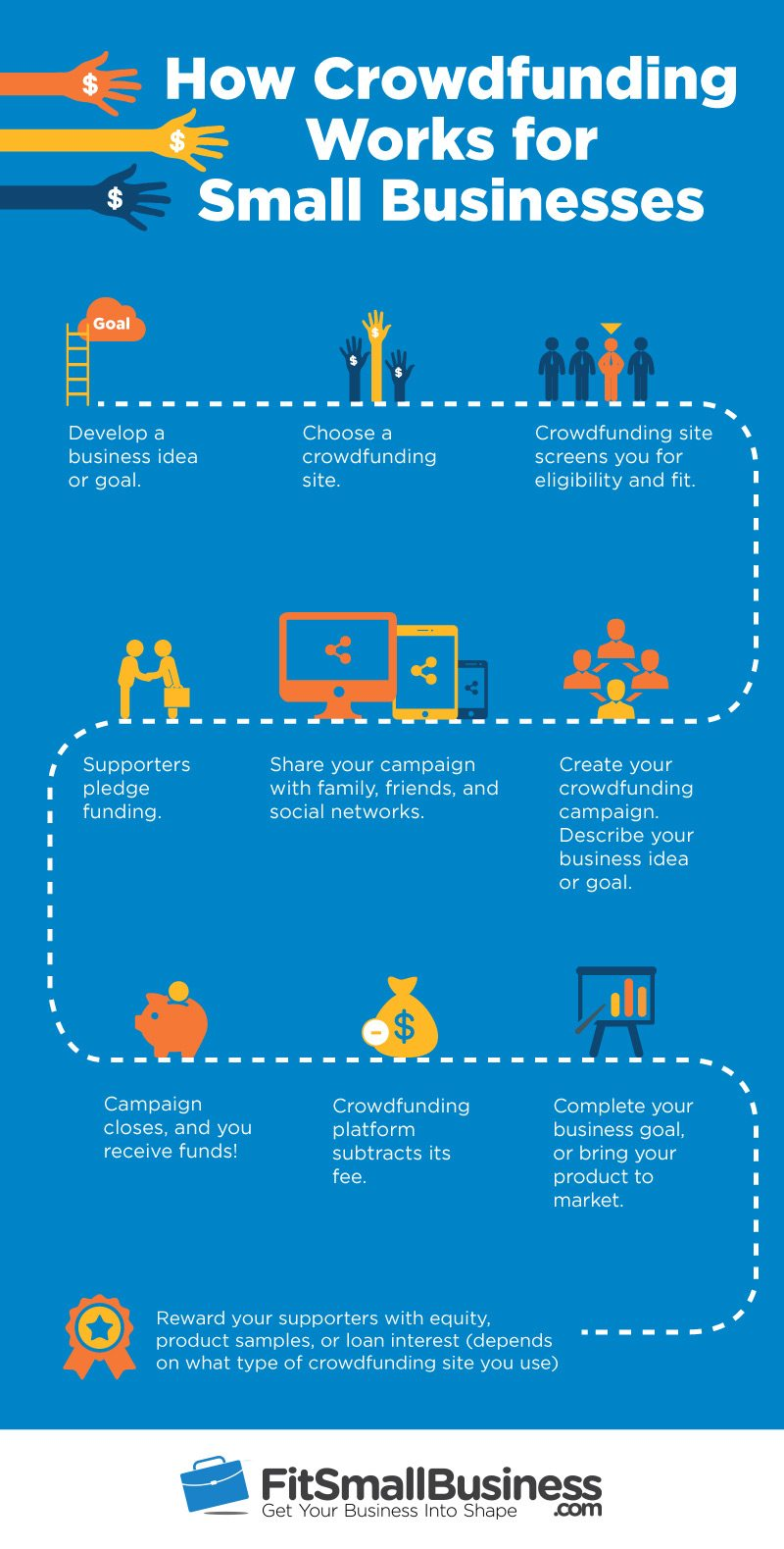 Infographic showing how crowdfunding works for small businesses