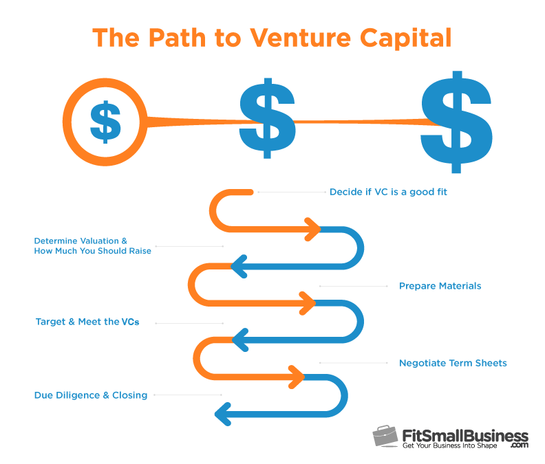 how to raise venture capital info-graphic