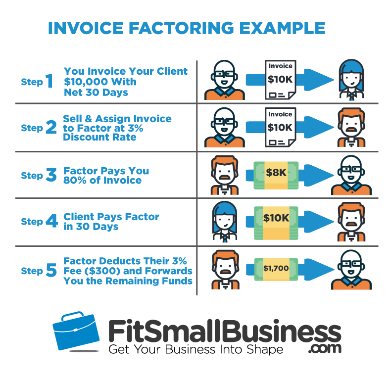 invoice factoring example