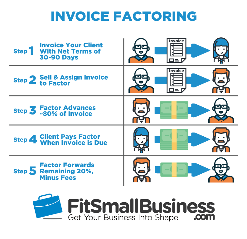 5 steps of invoice factoring