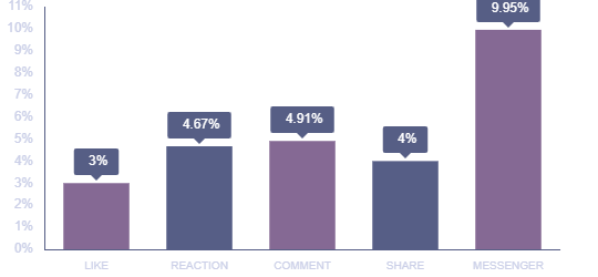 Relationship between social engagement and conversion chart info-graphics