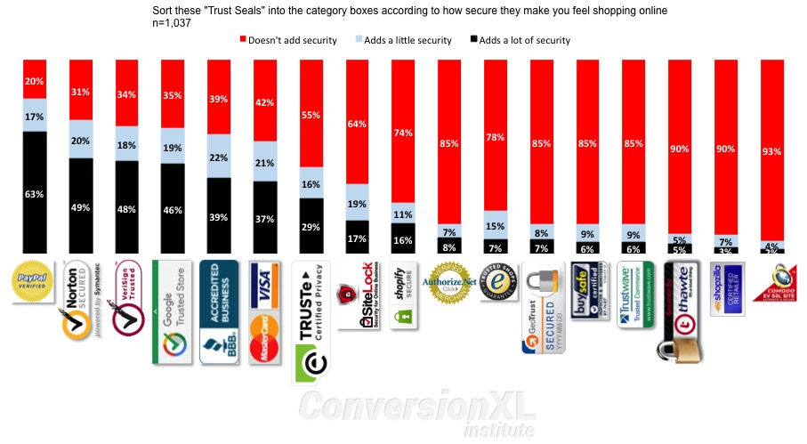 info-graphics showing which security seal is most trusted by online shoppers