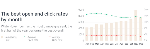 click rates graph info-graphics