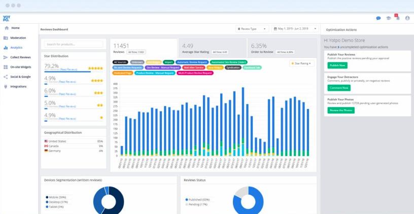 Yotpo analytics page