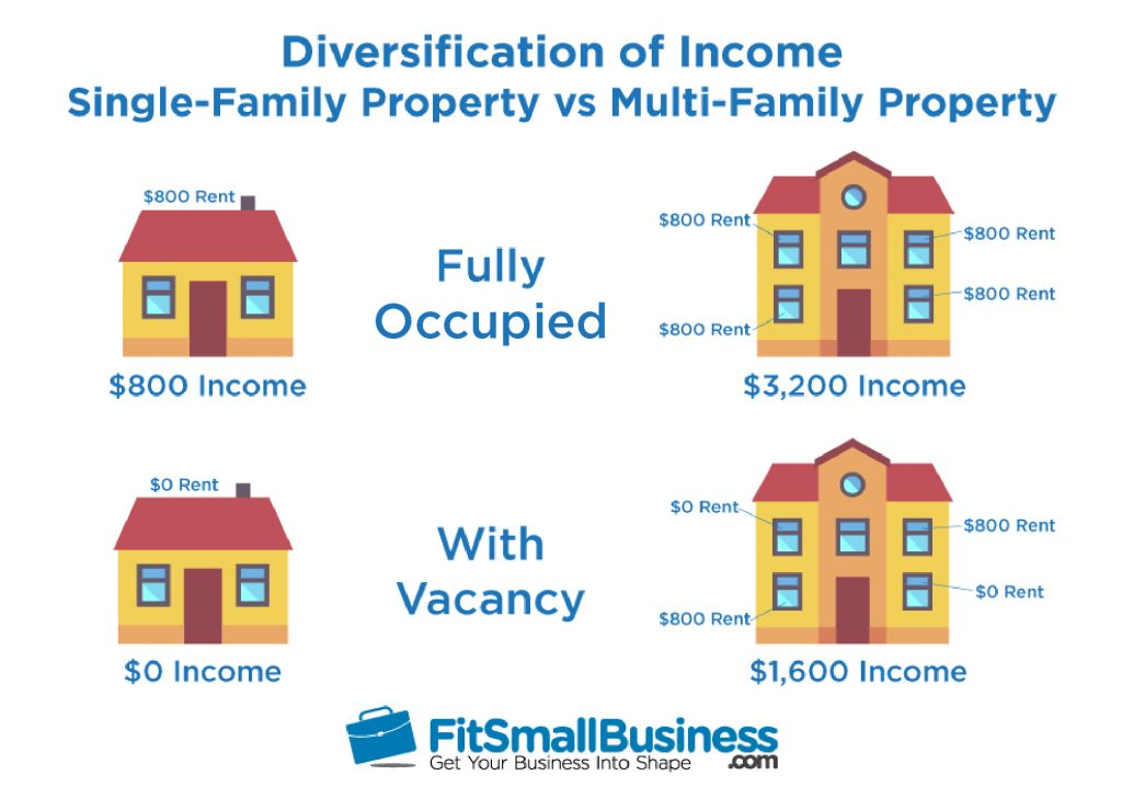 diversification of income single family property vs multifamily property