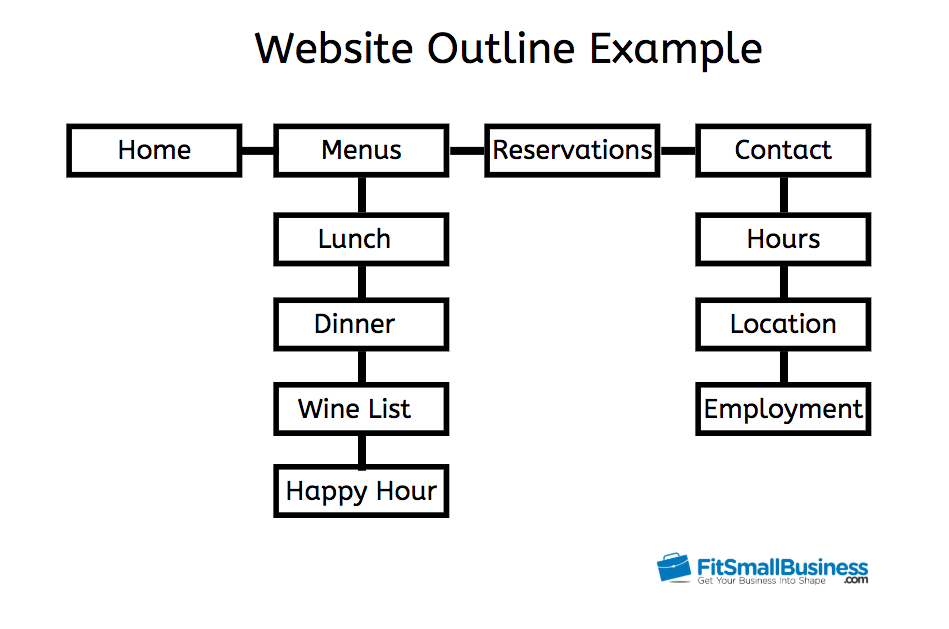 Website outline example