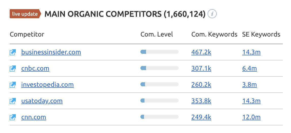 SEMrush competitor search