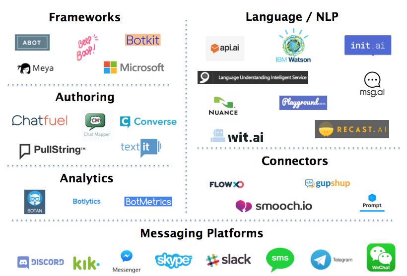 Chatbot logos