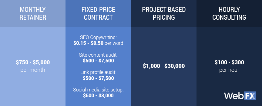 SEO freelancers services price table