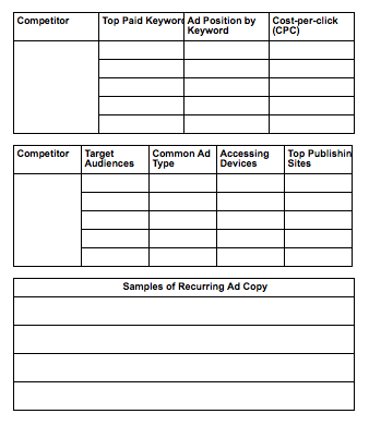 Analyze competitors' advertising strategies table