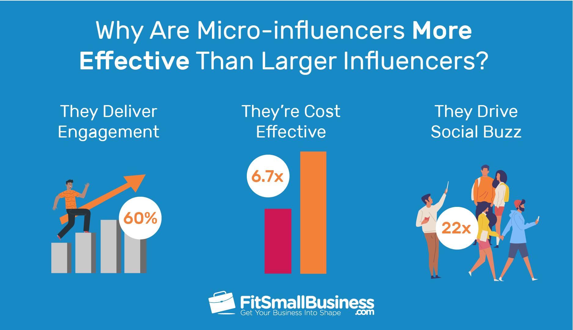 micro-influencers are more effective than larger influencers