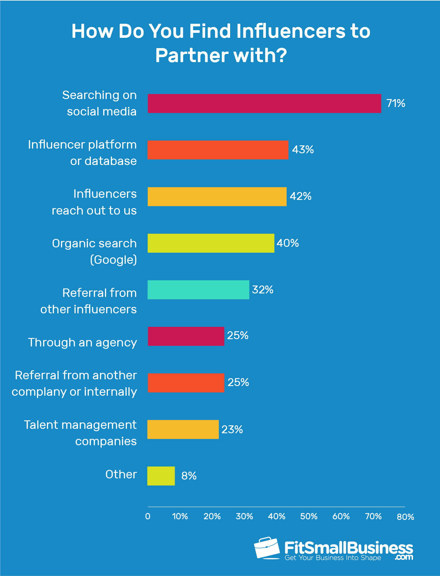 According to a survey, 71 percent of marketers still use the traditional way of finding influencers to hire for a campaign: by searching directly on social media platforms