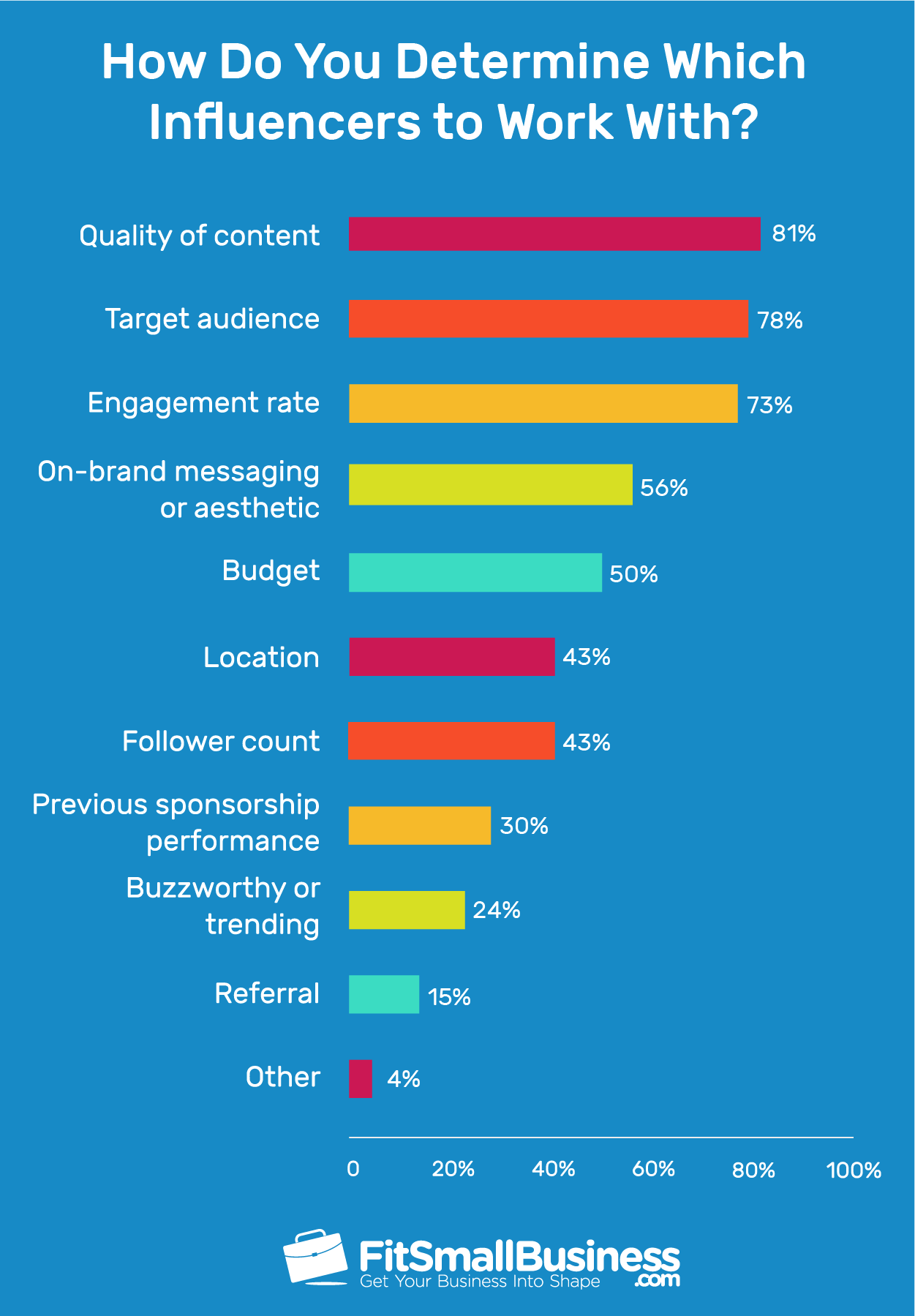 A majority of marketers, 81 percent, cite content quality as the primary consideration in picking the right influencers
