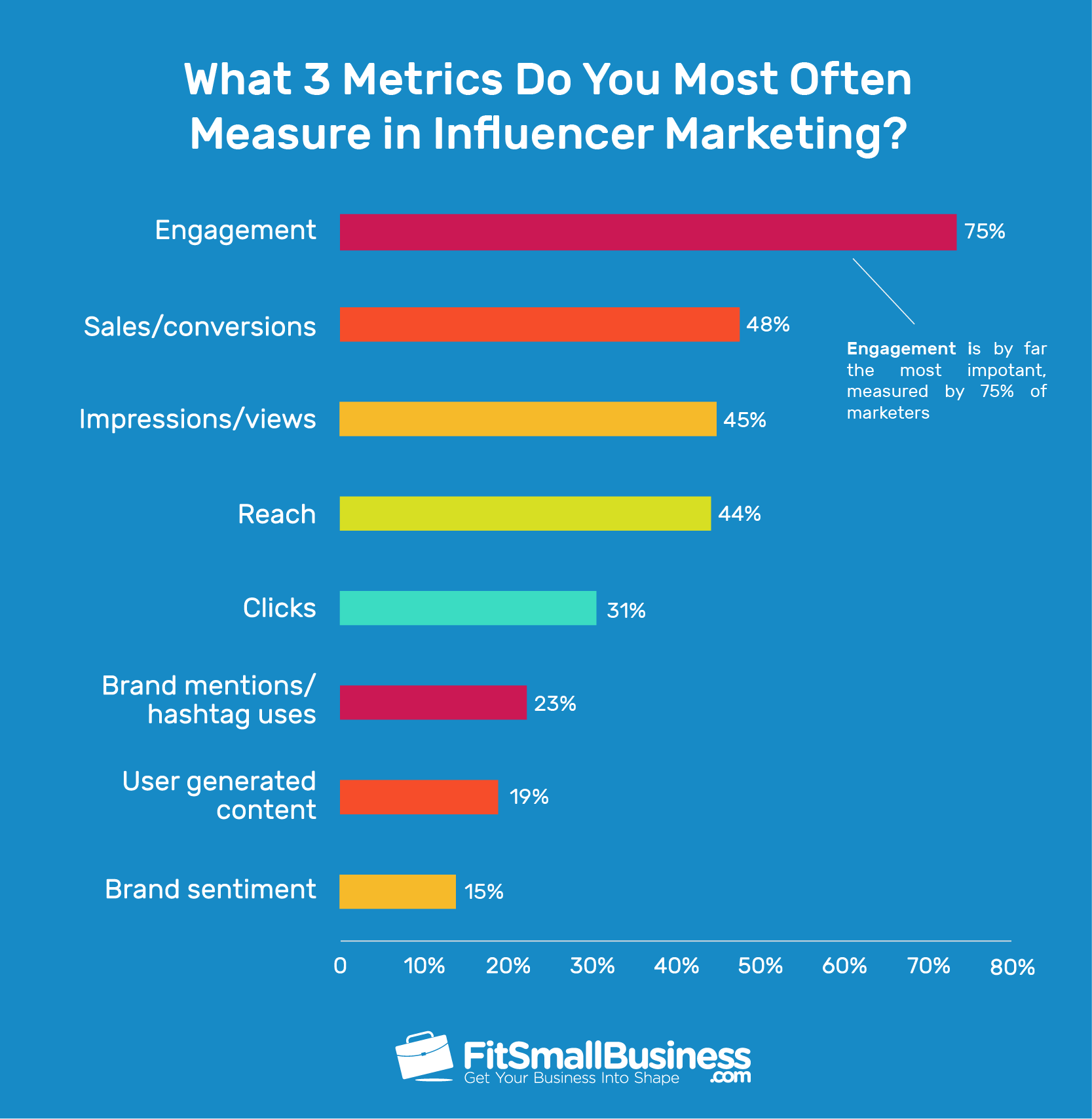 Top key performance indicators for influencer marketing are engagement, sales, and impressions