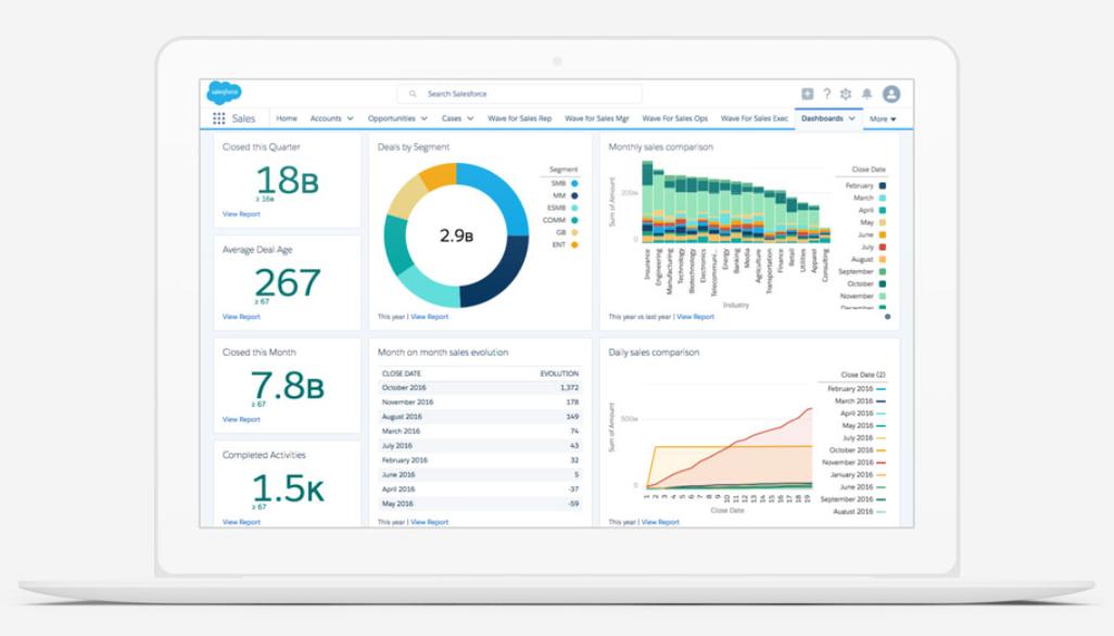 Salesforce custom dashboard