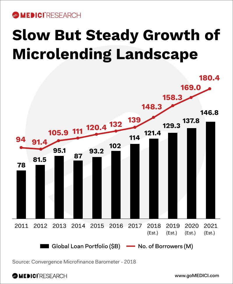 microfinance statistics