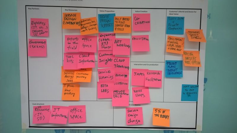 The business model canvas made with sticky notes