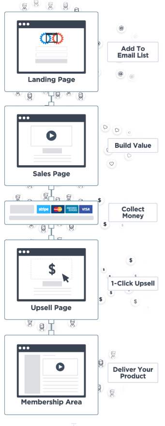 Click funnels sales funnel map