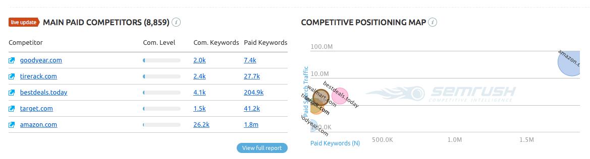 I concorrenti a pagamento principale SEMRush e la mappa di posizionamento competitivo riportano informazioni grafiche