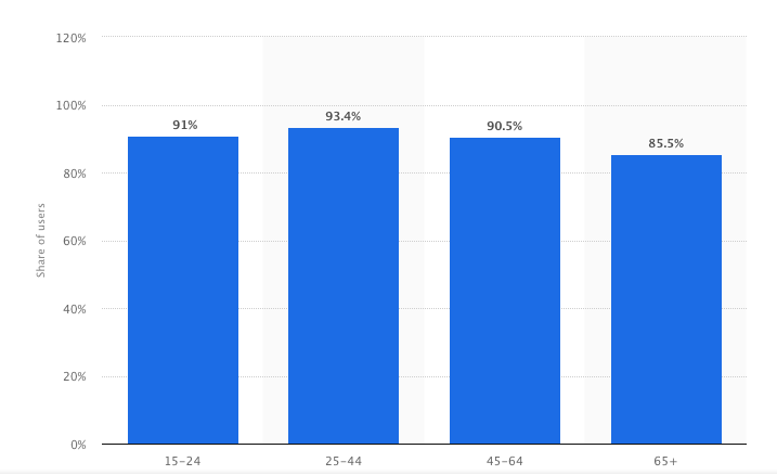 Statista.com graph of United States email usage by age