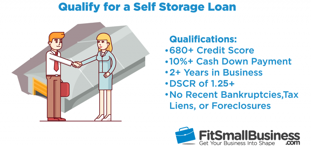 The typical qualification requirements for self-storage financing include: Minimum credit score: 680 Minimum down payment: 10% Time in business: At least two years Debt service coverage ratio (DSCR): 1.25x or greater Credit history: No recent bankruptcies, tax liens, or foreclosures