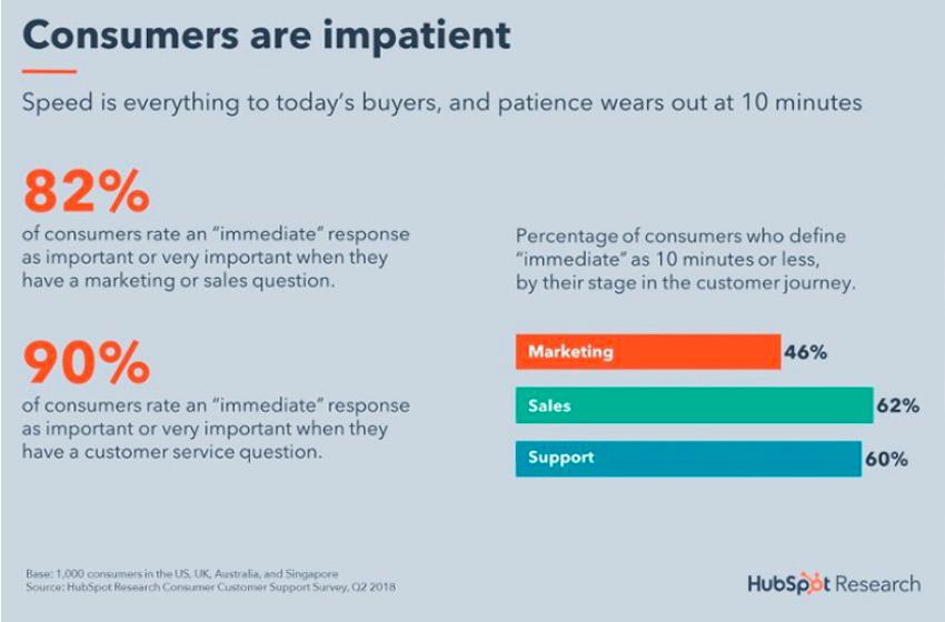 Infographics di statistiche di coinvolgimento del consumatore di Hubspot