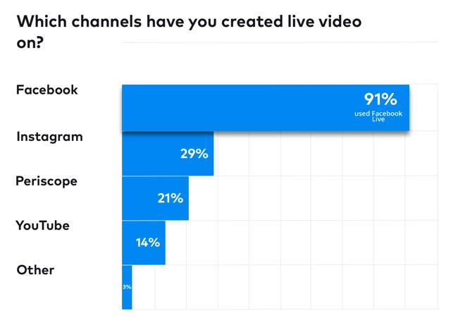 Info-grafica del grafico delle statistiche video in diretta sui social media
