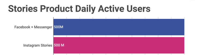 Facebook vs stories daily active users chart info-graphics