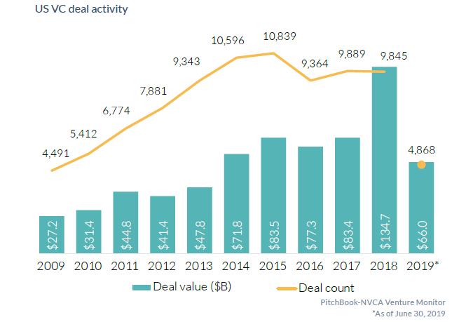 NVCA Venture Monitor chart info-graphics