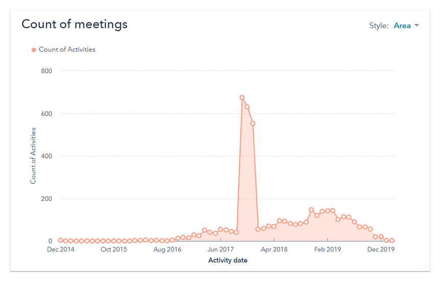 HubSpot Sales Hub count of meetings interface