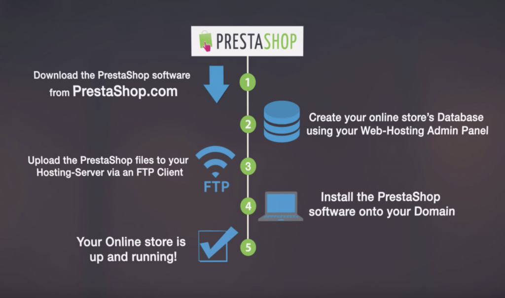 Pretashop Checkout