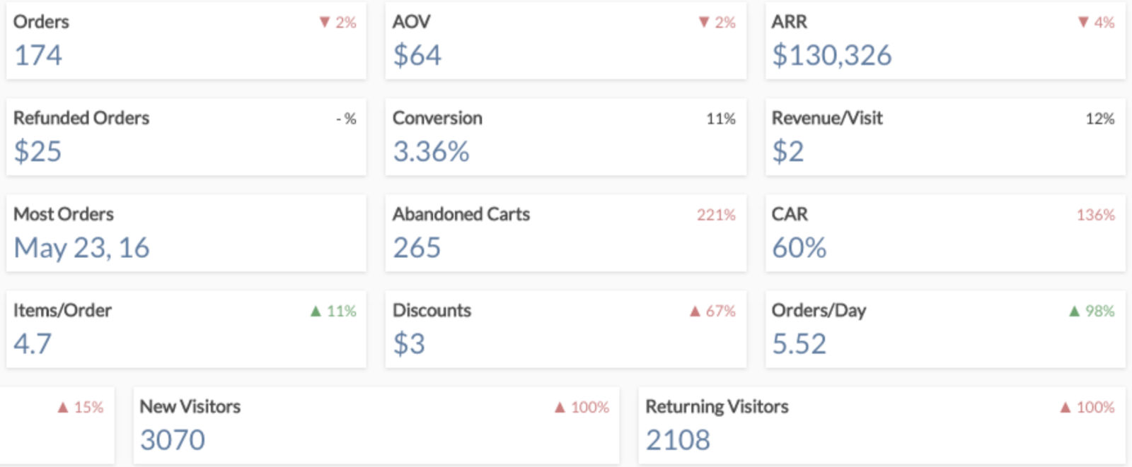 An example of the StoreMetrics dashboard