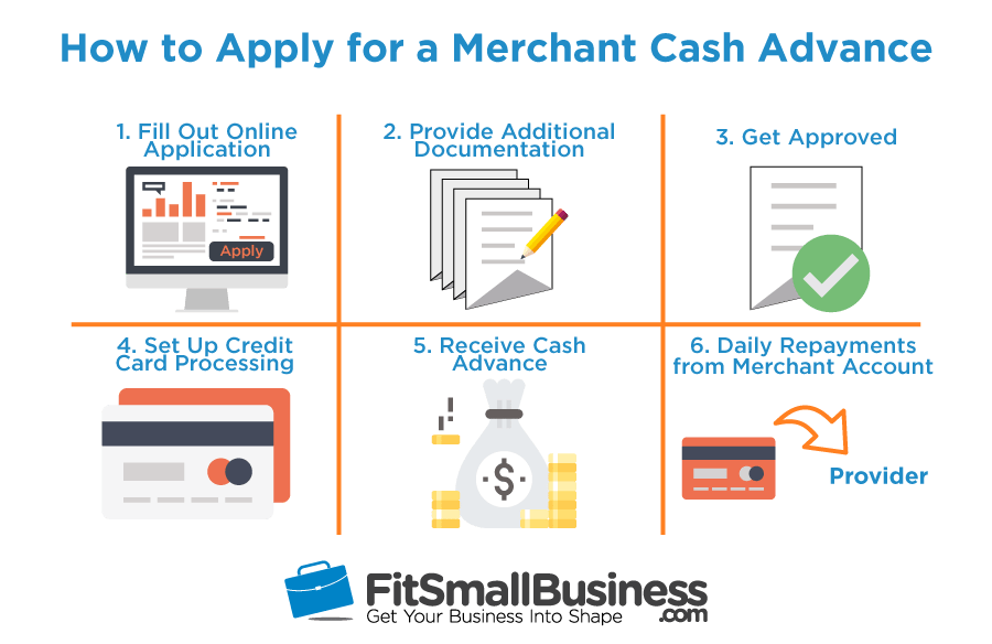 six steps on how to apply for a merchant cash advance