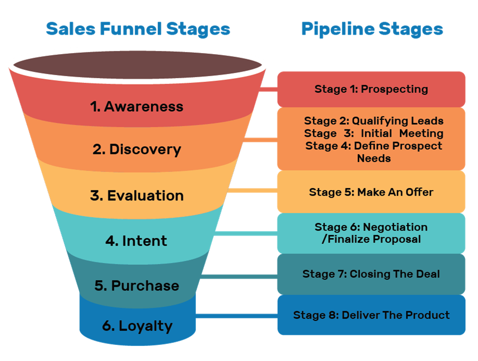 Image that illustrates the relationship between the sales funnel and sales pipeline