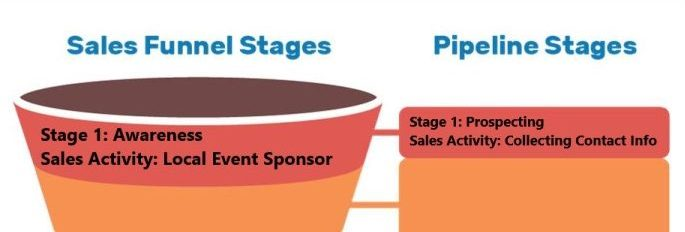 sales funnel - stage 1 image