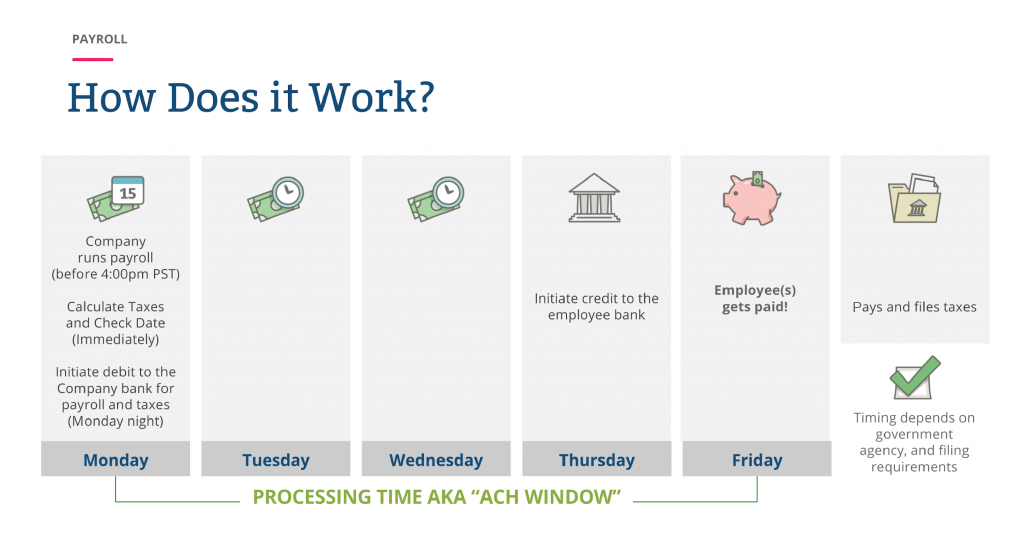 "infographic of Processing Time ""ACH Window"""