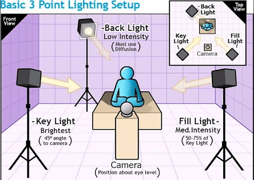 A three-point lighting setup info-graphics