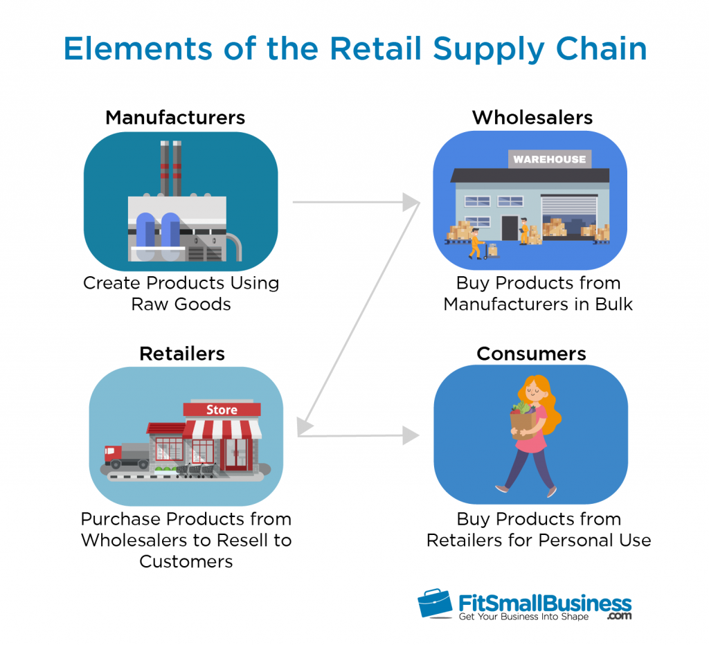 Elements of the Retail Supply Chain