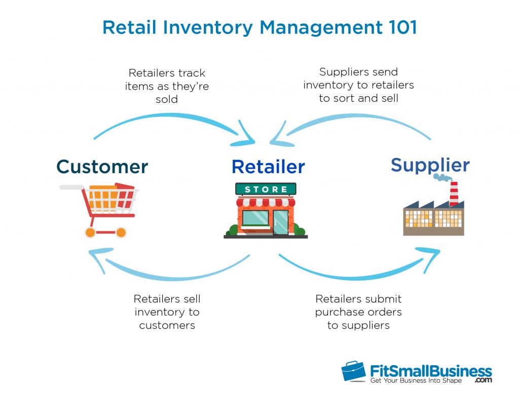 Retail Inventory Management 101