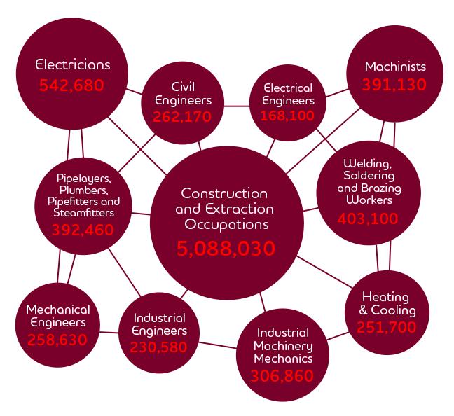 Careers diagram